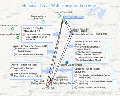 Mutianyu Great Wall Transportation Map