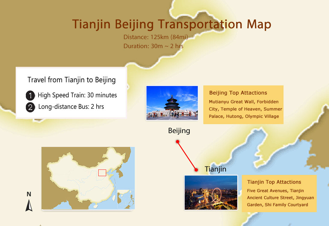 Travel from Tianjin to Beijing