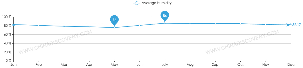Average Humidity of Chengdu