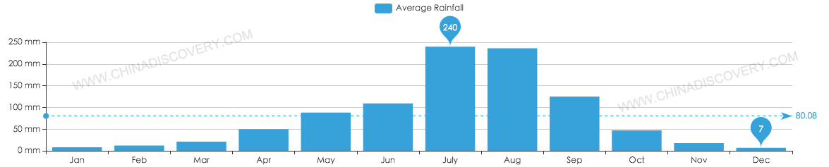 Average Rainfall of Chengdu