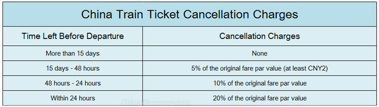 How to Cancel China High Speed Train Tickets