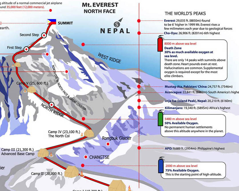 Mount Everest Route Map