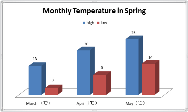 Monthly Temperature in Spring