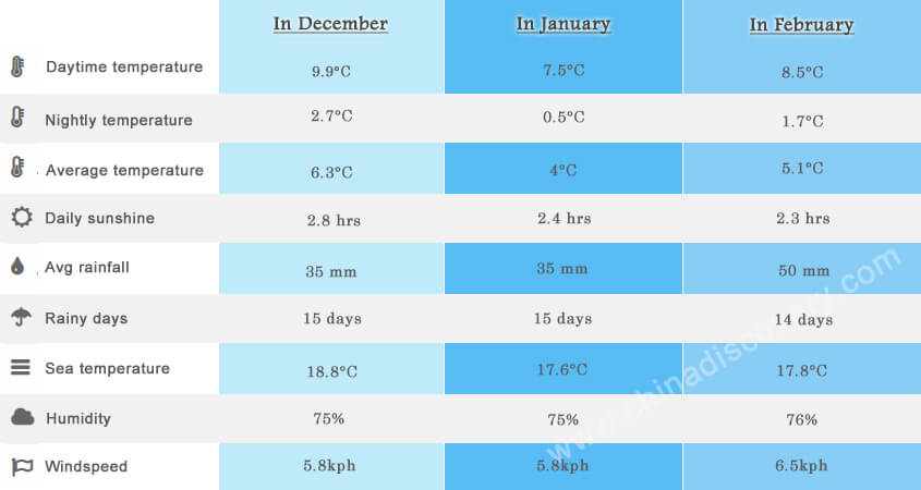 Zhangjiajie Average Daytime & Nightly Temperature in December, January & February