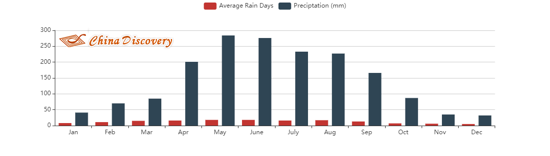 Average Rainfall of Zhangjiajie
