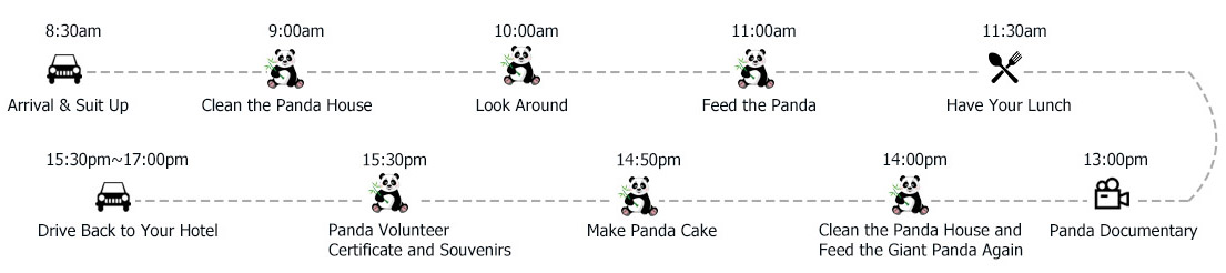 Dujiangyan Panda Volunteer Program Itinerary